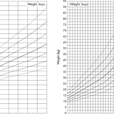 Growth Charts For Height Mean Sds Of Girls With Downs