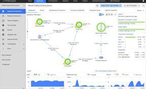 Application Performance Management Appdynamics Application Performance Management