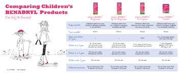 Benadryl Dosage Chart For 5 Year Old Benadryl Childrens Allergy Liquid With Diphenhydramine Hcl In Kid Friendly Cherry Flavor 4 Fl Oz