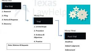 Civil Litigation In Texas The Basics In Three Phases