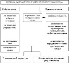 Понятие и виды юридических лиц Предпринимательское право Понятие и виды юридических лиц