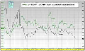 The State Of The Corn Market 5 Must See Charts For 2016
