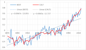 4 year lag and tsi tcr is 2 26 c for a doubling of co2 regression on data from 1871 2016 same as csalt above in all cases ing on chart will