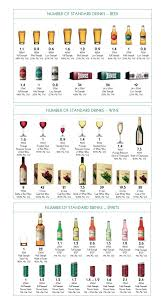 Australian Standard Drinks Chart Australian Guidelines To Reduce Health Risks From Drinking