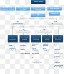 Gopro Organizational Chart Hotchkiss Insurance Business Customer Service Company