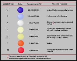 Hr Chart Types Of Stars And Spectral Class The Universe
