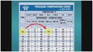 Automotive Ac Pressure Chart R134a Automotive Pressure Chart Checking Pressures Charging