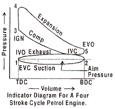 what is the difference between pv diagram of two and four stroke four stroke engine