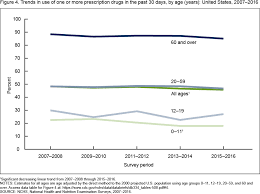 Almost Half Of Americans Have Used Prescription Drugs In The