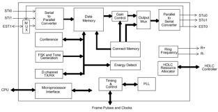 block diagram of telephone system block image block diagram of tdm the wiring diagram on block diagram of telephone system