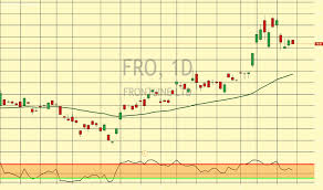 Fro Stock Price And Chart Nyse Fro Tradingview