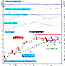 Nymex Price Chart Nymex Crude Oil Chart Making Money Easy