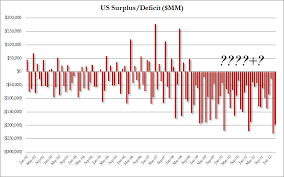 Us Deficit Chart Us Posts Biggest March Budget Deficit In History Or How The