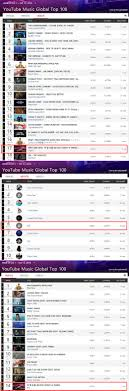 Top Chart Music Youtube Bts Makes More Achievements On Youtube Music Global Top 100