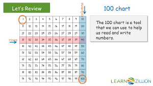 The 100 Chart Is A Tool That Shows Numbers From 1 To 100 In