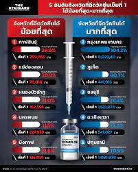 5 อันดับจังหวัดที่ฉีดวัคซีนเข็มที่ 1 ได้น้อยที่สุด-มากที่สุด – THE STANDARD