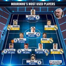 Cristiano ronaldo 2 5 3 19 1 5 10 1 1 5 3 date of birth/age: Transfermarkt Lampard Terry Ronaldo Mourinho S Most Used Players Xi
