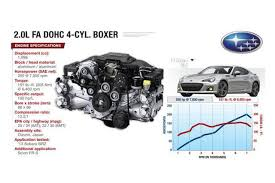 understanding the complex theory behind subaru s stout boxer engines used in the subaru brz the fa20d is a 2 0 liter flat four cylinder boxer engine that has a 12 5 1 compression ratio and a power output of 200 horsepower at