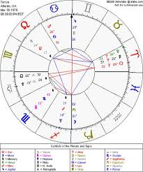 Astrolabe Birth Chart Free Birth Chart With Planets And Angles From Astrolabe I