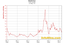 Price History Chart Historical Nickel Prices Nickel Price History Chart