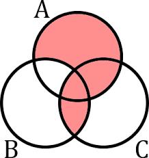 A B C Venn Diagram Elementary Set Theory Are These Two Venn Diagrams Valid For A B