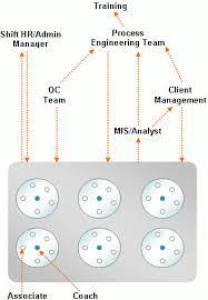 Call Center Process Flow At Flatworld