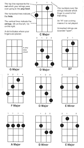 Play The Banjo Free Easy Banjo Chord Chart