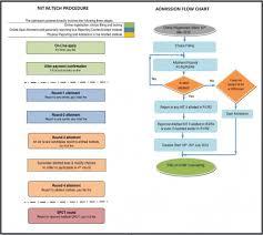 Nit Admission Process Flow Chart