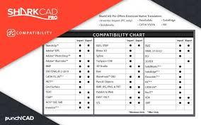 Iv Compatibility Chart Pdf Punch Sharkcad Pro V11