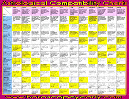 Detailed Astrology Compatibility Chart Pin By Pgt Inc On Astrology Prediction Zodiac Signs