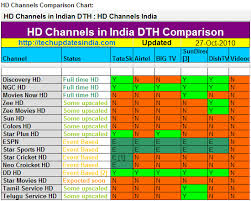 Dish Tv Packages Comparison Chart Direct To Home Television In India Update Dth Uhd 4k Now