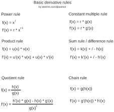 Differentiation Basics Pt 1 The Differential Quotient And The