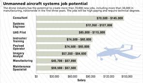 masters degree unmanned vehicle university uvu unmanned aircraft systems job potential