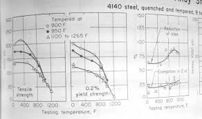 4140 Tempering Chart Practical Machinist Largest Manufacturing Technology Forum