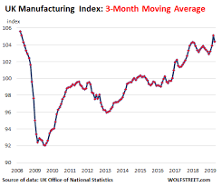 Manufacturing Output About This Biggest Plunge Since 2002 In Manufacturing In The