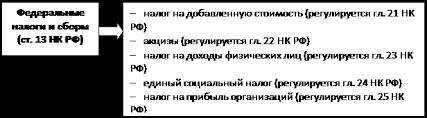 Дипломная работа Принципы исчисления уплаты налогов и сборов в  ОАО РЖД расположено на территории почти 80 субъектов Российской Федерации и уплачивает практически все существующие федеральные региональные и местные