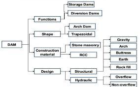 Prepare A Chart Prepare A Chart Stating The Classification Of Dam