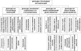 Реферат Доходы и расходы страховой компании  Реферат Доходы и расходы страховой компании 2