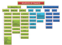 Sources Of Finance Owned Borrowed Long Short Term