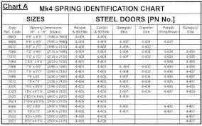 Garage Door Spring Sizing Chart Mrgrowth Co