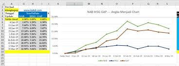 Melihat Portofolio Vs Ihsg Dengan Chart Kakdrway Kakdrtrip