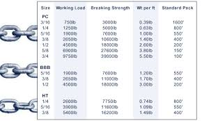 24 Skillful Chainsaw Chain Sizing Chart