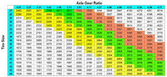 Jeep Gear Chart Engine Rpm Calculator Jeep Cj Forums