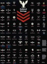 Lost At Sea Ranking Chart Coast Guard Lost At Sea Ranking Chart Coast Guard Rank Structure