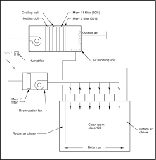 Controlling Operating Room Temperature And Humidity And Managing Operating Room Hvac Design