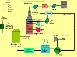 biomass energy works acirc boilers about hurst boiler acirc