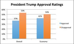 Trumps Approval Rating Chart Trumps Approval Rating Drops To New Low But Most Still