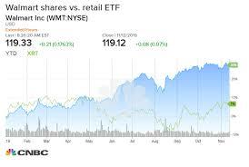 Walmart 10 Year Stock Chart Market Outlook For Thursday Walmart And Nvidia Earnings Powell