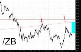 Coiled And Roiled T Bonds And At T Investing Com