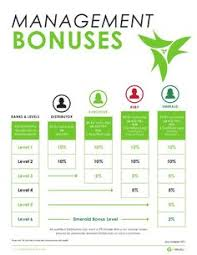 Ruby Chart It Works Heres An Example Of Triple Diamond Generation Payout Sherikmartin